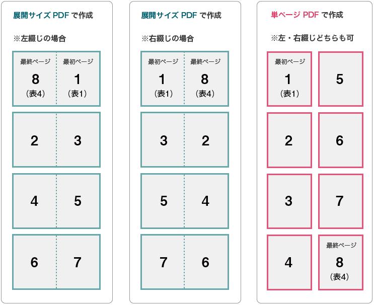pdf 製本 印刷 中 綴じ